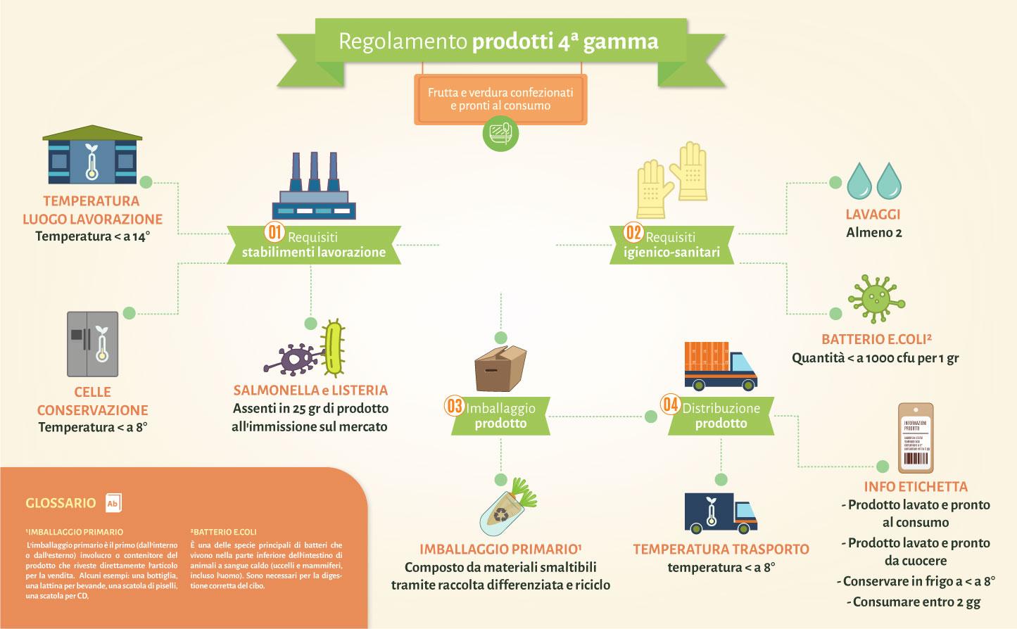 infografica-cibo4gamma